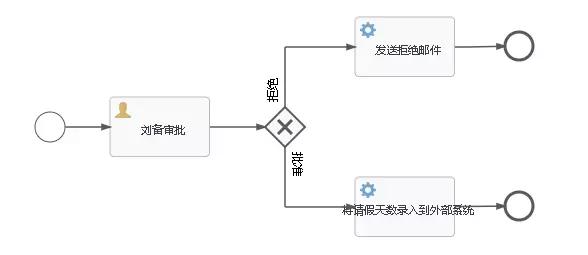 请假流程图(简单版)
