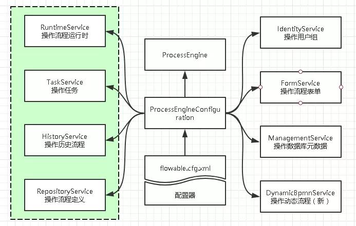 流程引擎API架构图